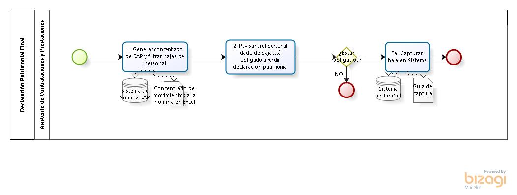 SECRETARÍA DE FINANZAS, INVERSIÓN Y ADMINISTRACIÓN.